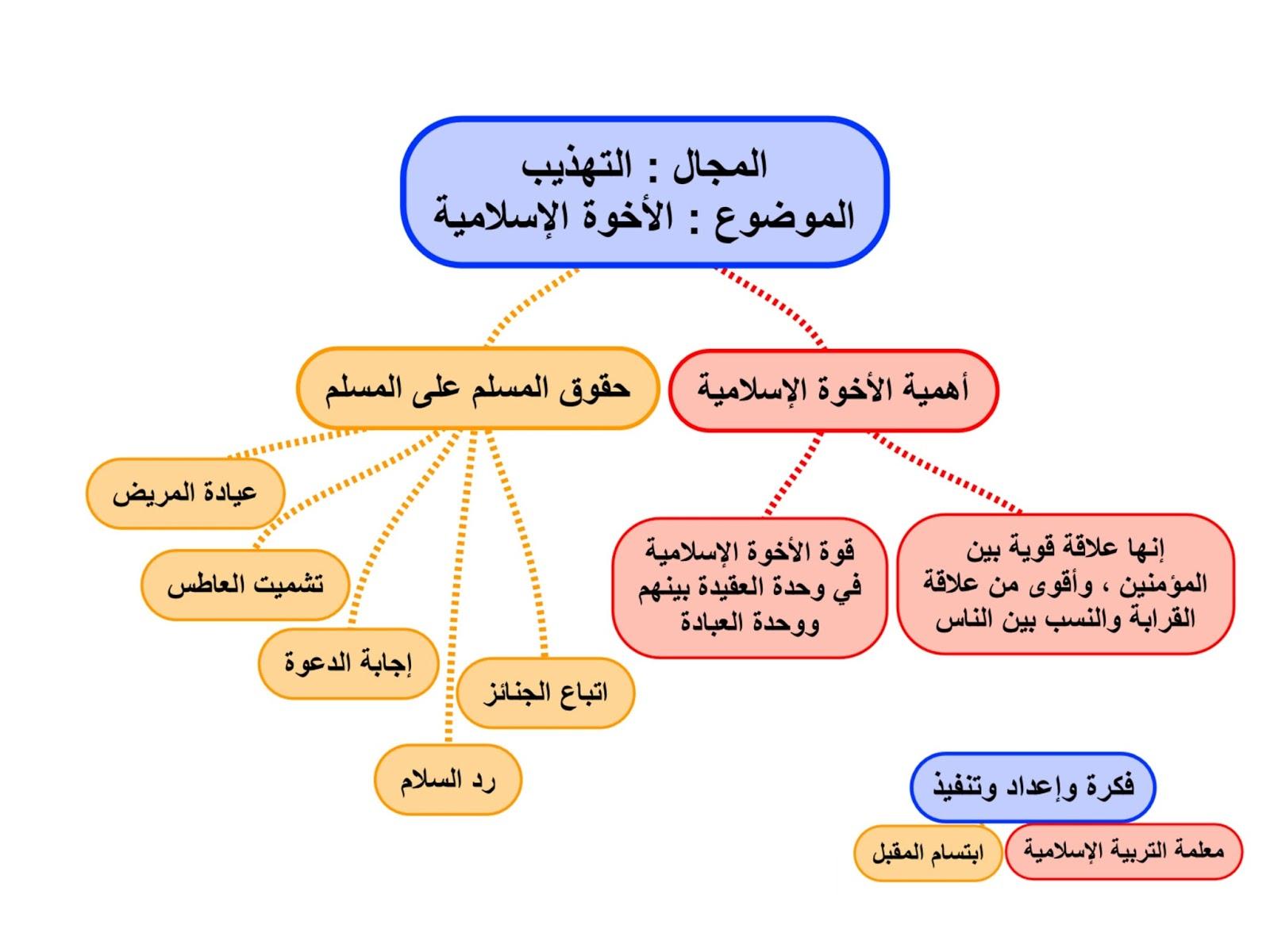 كتاب التربيه الاسلاميه للصف التاسع الفصل الدراسي الثاني