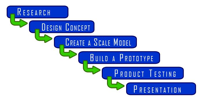 Furniture Design Process Onlinedesignteacher