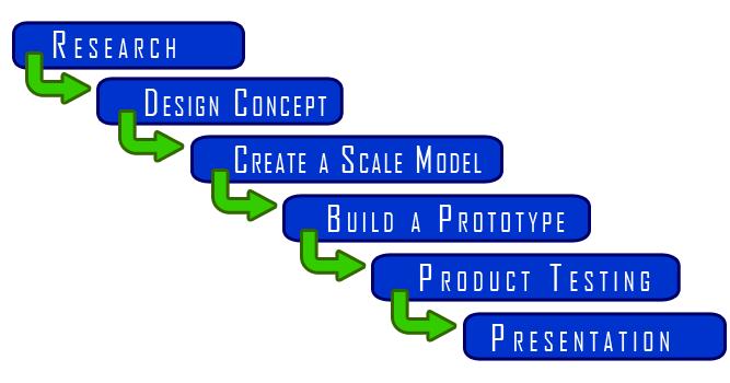 Furniture Design Process furniture design process | onlinedesignteacher