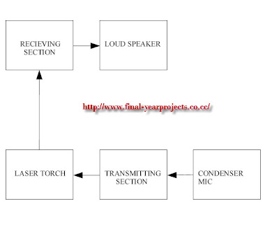 rf transmitter and receiver block diagram 95 dodge ram 1500 wiring of am toyskids co laser torch based voice ece mini fm