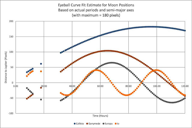 Measured positions of Jupiter's moons (Source: Palmia Observatory)
