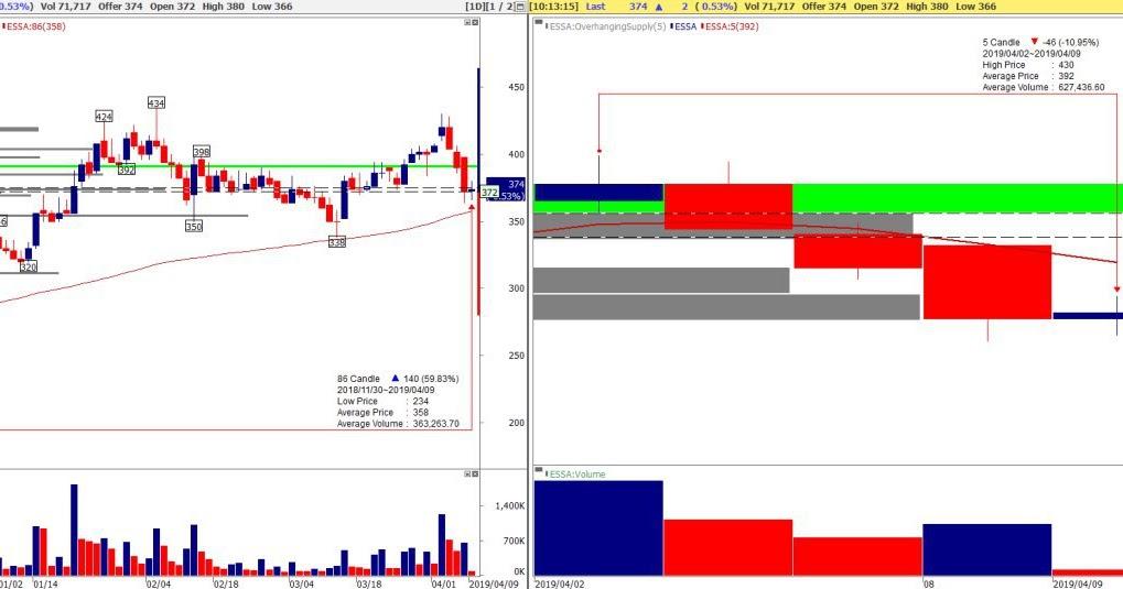 ESSA Analisa Saham ESSA : Trading Buy