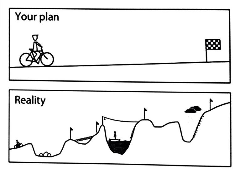 وضع الخطة