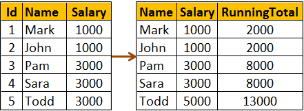 range clause vs rows clause in sql server
