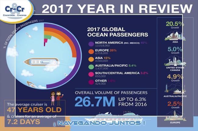LA INDUSTRIA DE CRUCEROS ROZA LOS 27 MILLONES DE PASAJEROS EN TODO EL MUNDO EN 2017