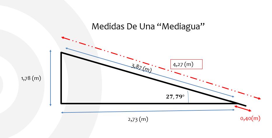 medidas de una mediaguas