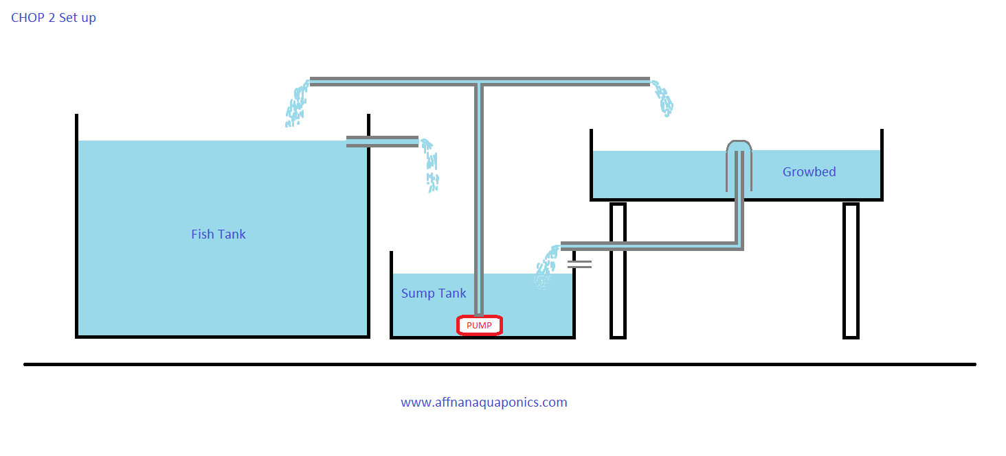 medium resolution of chop 2 has a sump tank where a single pump located output from the pump is split one part to growbeds the other to fish tank the growbed return to sump