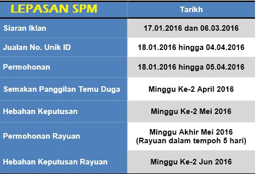 tarikh penting permohonan lepasan spm