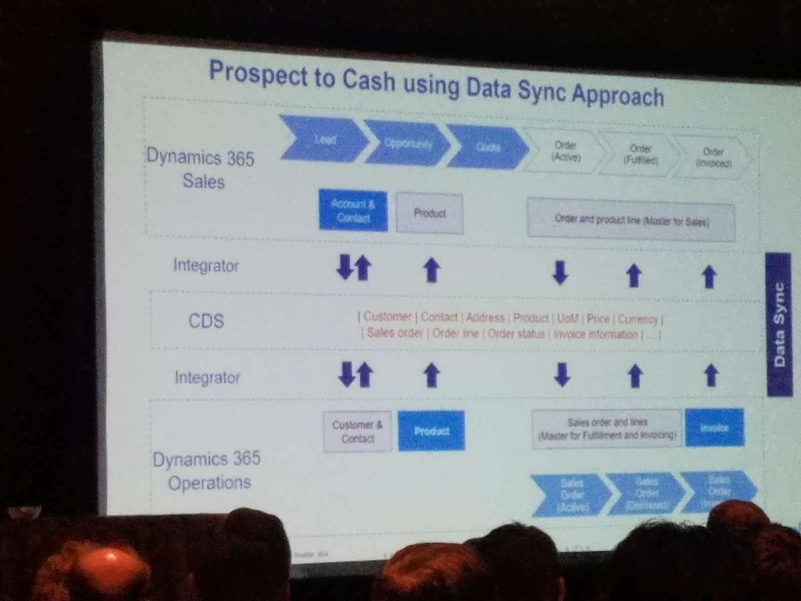 Alex on DAX (Alex Kwitny): New features (CDS Integrations