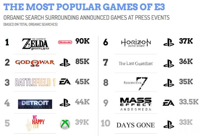 Descubre los títulos y compañías más buscadas del E3 1