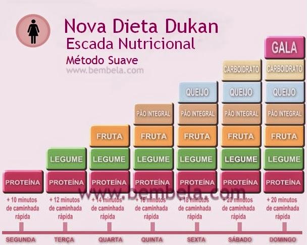 Dieta proteica dukan pdf