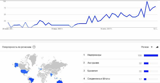 Динамика популярности Dimecoin