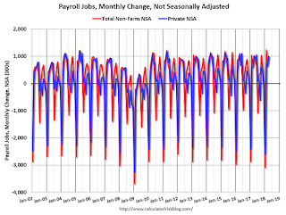 Payroll Jobs monthly NSA