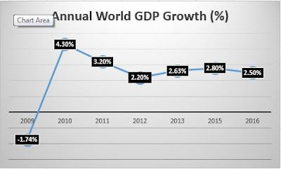 World GDP Growth 2010-2016