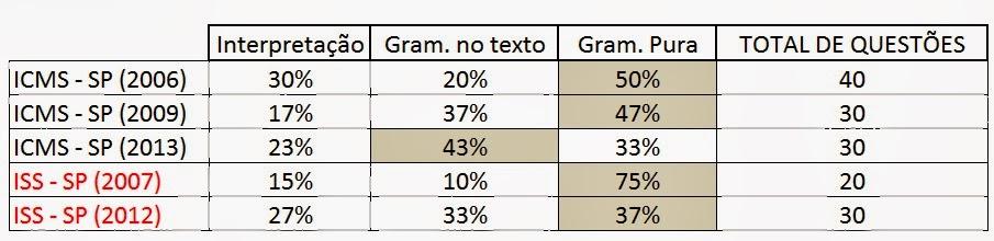 Tabela 1 - Tipos de questões de Português separados por prova - FCC