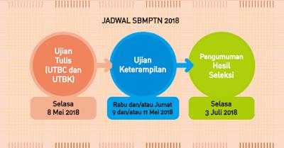 Jadwal SBMPTN 2018