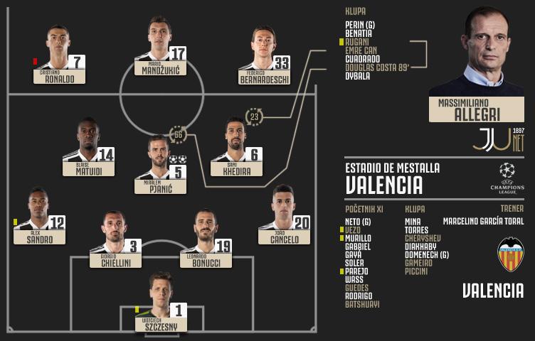 Liga prvaka 2018/19 / 1. kolo / Valencia - Juventus 0:2 (0:1)