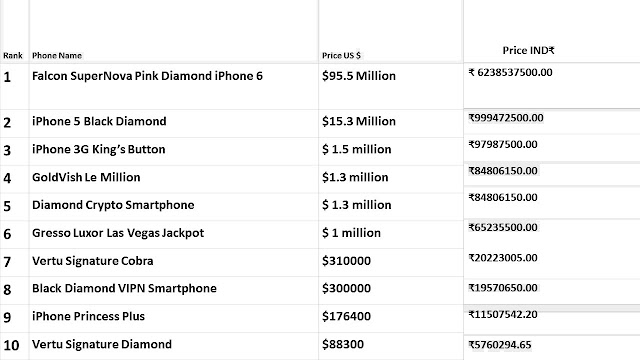 3G King's Button, Black Diamond VIPN Sma, Diamond Crypto, Falcon SuperNova iPhone6, GoldVish Le, Gresso Luxor Las Vegas, iPhone 5 Black Diamond, iPhone Princess Plus, Vertu Signature, Vertu Signature Diamond, Top 10 Most Expensive Mobile Phones in the World 2018