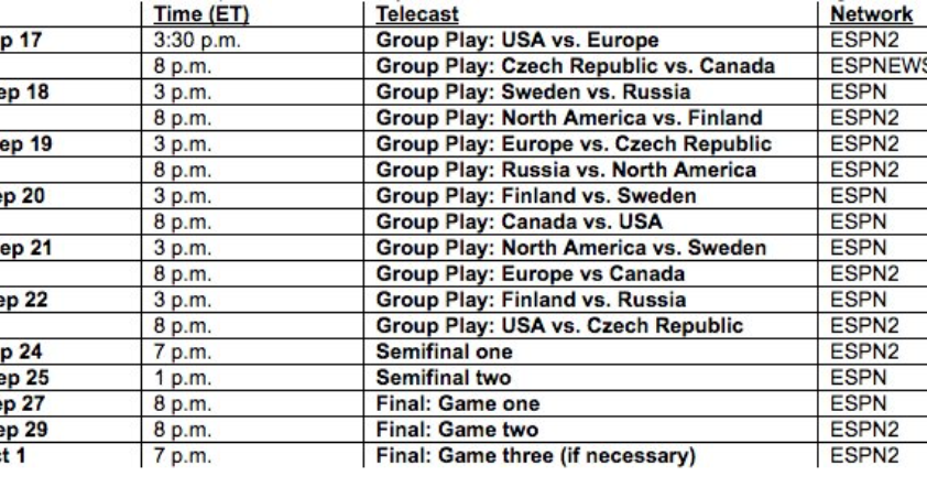 world cup hockey tabell