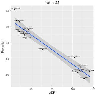 Yahoo SS RPV Fantasy Baseball