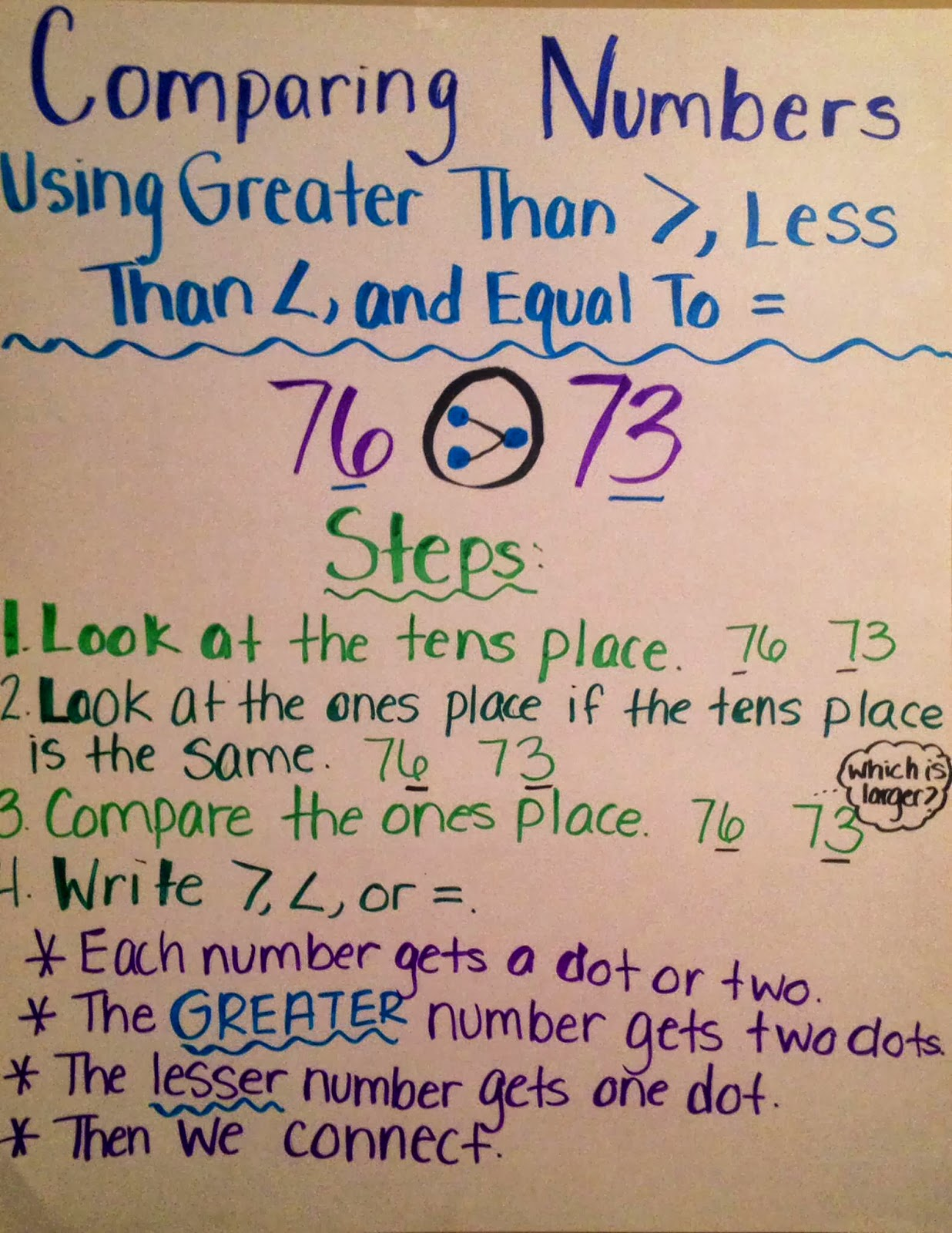 Primary Junction Comparing Numbers Using Greater Than
