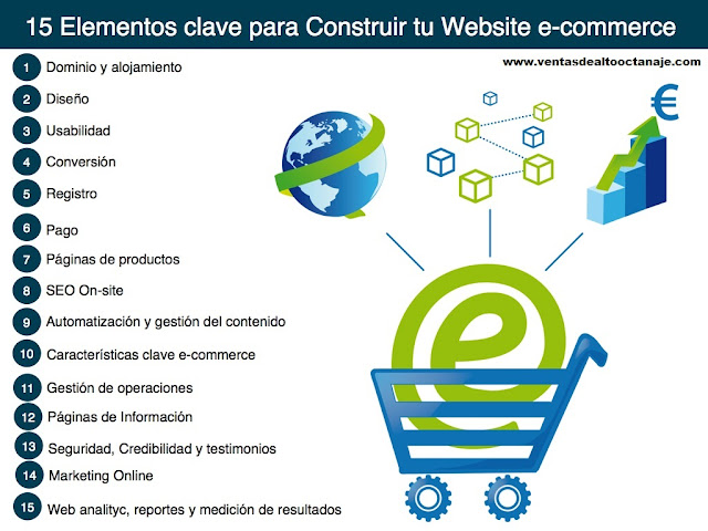 Componentes del E-commerce