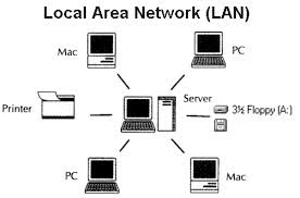 Computer System & Network: Network Basic