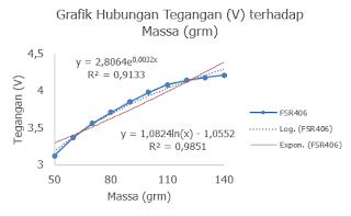 Gambar 4. Pengaruh keluaran sensor FSR406 terhadap pengurangan beban pada RM = 30 KΩ