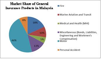 Malaysian General Insurance Market Place Marketing And