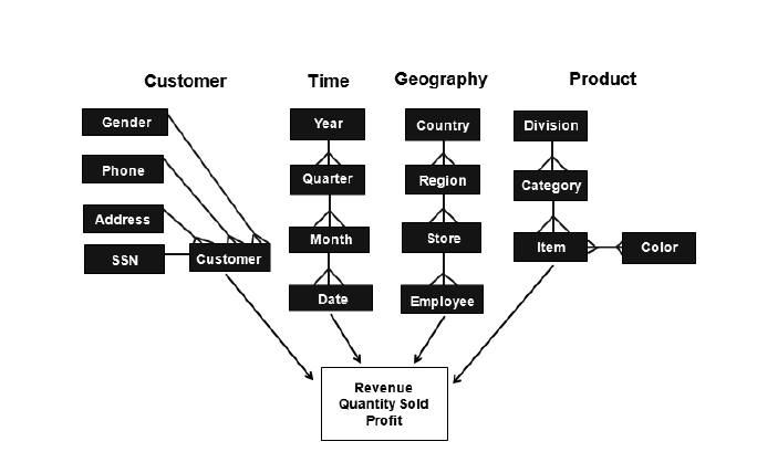 MicroStrategy | Logical Data Model Components