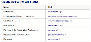 Chart displaying various patient assistance programs.
