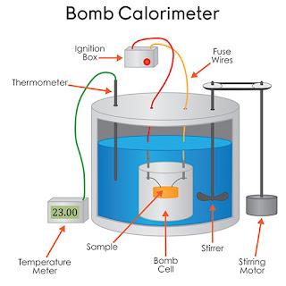 gambar Kalorimeter