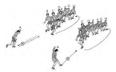Latihan keterampilan bermain sepak bola dengan delapan orang pemain atau lebih.