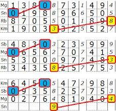 Cara Menang Togel 2D Setiap Hari 2018