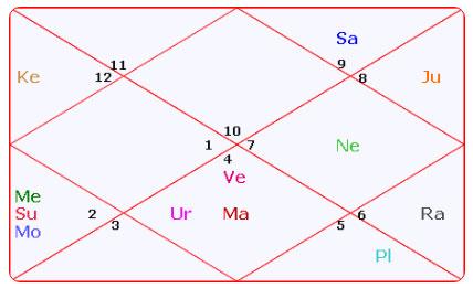 AstroSage Magazine: Ambani Brothers, Astrology & Their Secret of