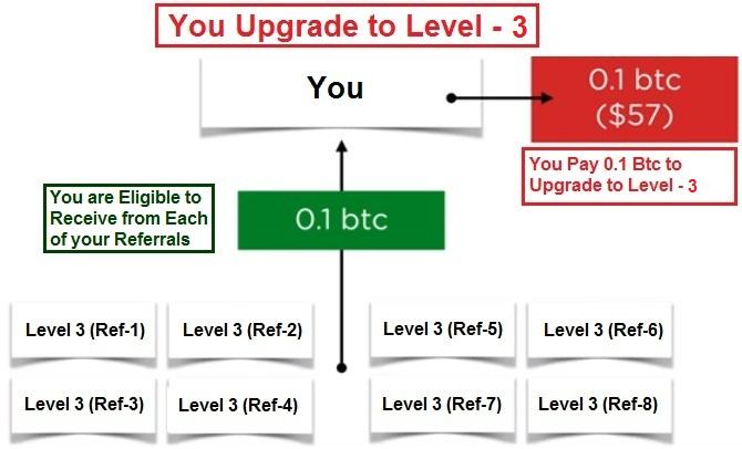 Usd Btc Coinmill 0 50 0001 1 00 0003 2 0005 5 0013