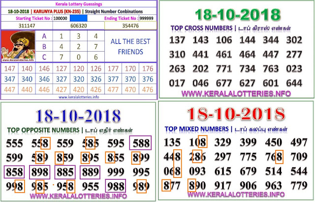 Karunya plus KN-235 Kerala lottery abc guessing by keralalotteries.info