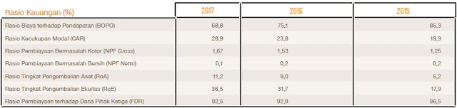 Download Laporan Keuangan Tahunan BTPN Syariah & Rasio Keuangan