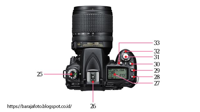 Fungsi tombol kamera DSLR