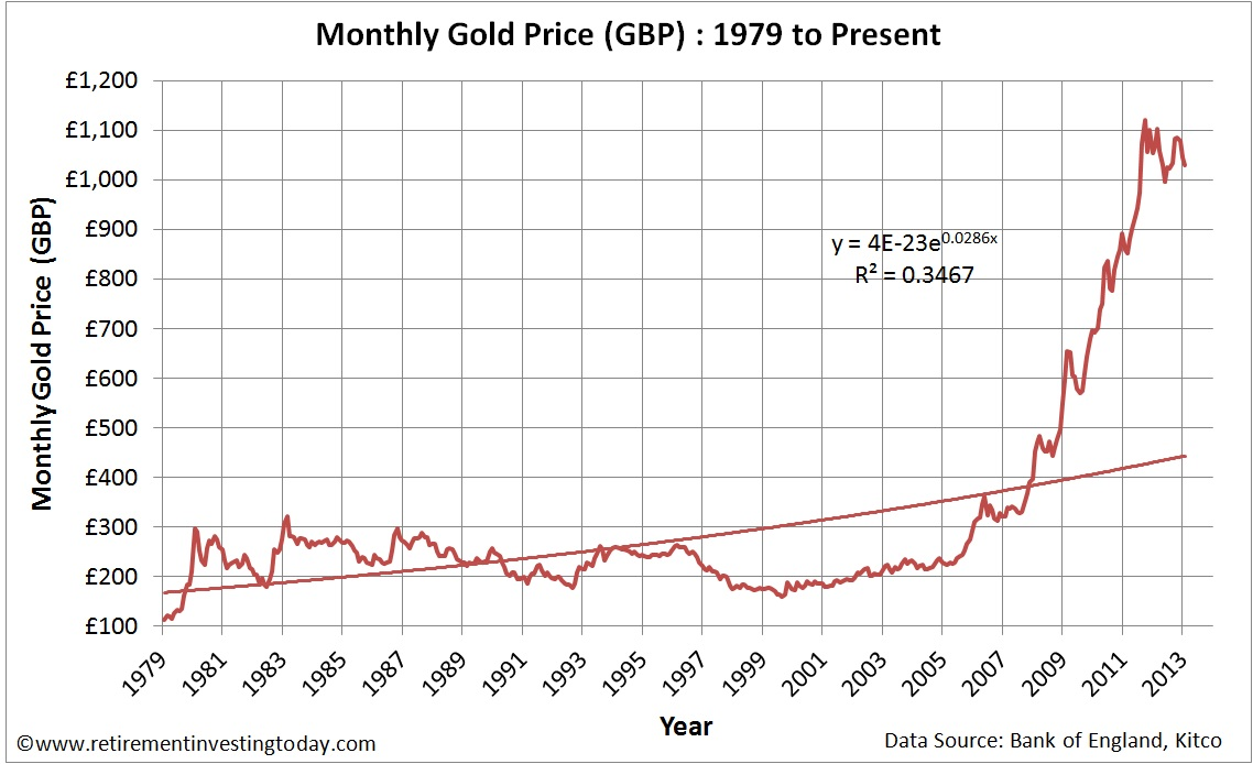 Gold Priced In British Pounds Gbp