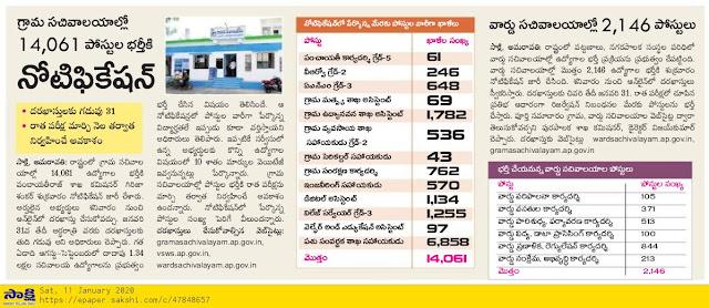 AP Grama Ward Sachivalayam Notification Vacancies List 2020
