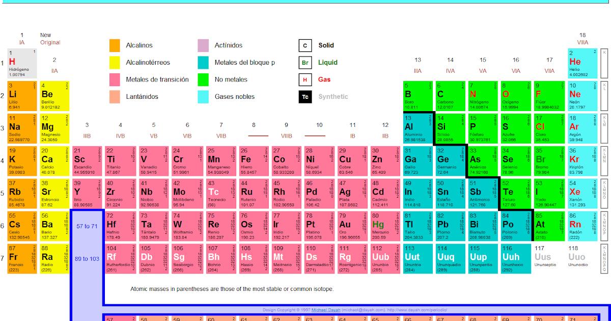 Tabla peridica relacionmonos con los elementos qumicos urtaz Choice Image