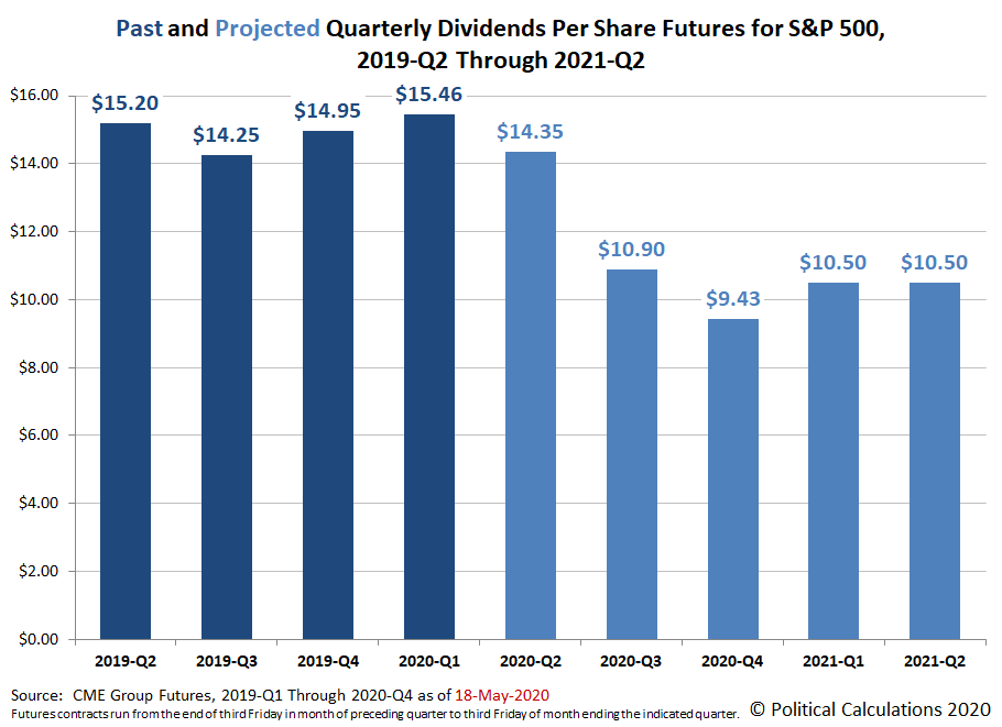 Past and Projected Quarterly Dividends Futures for the S&P 500, 2019-Q2 through 2021-Q2, Snapshot on 18 May 2020