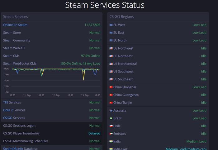 Cara Mengatasi Steam Tidak Bisa Dibuka   Semutsujud - Blog media ...