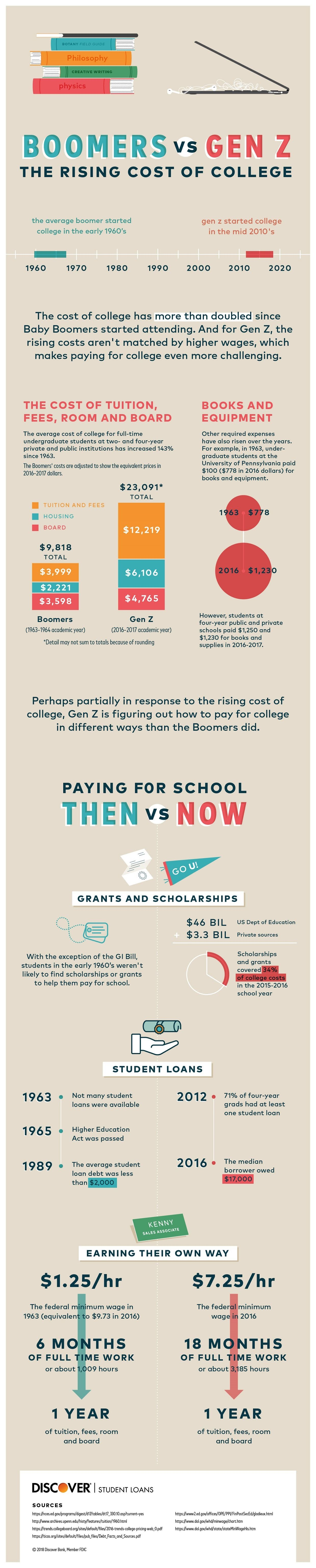 The Rising Cost of College #infographic