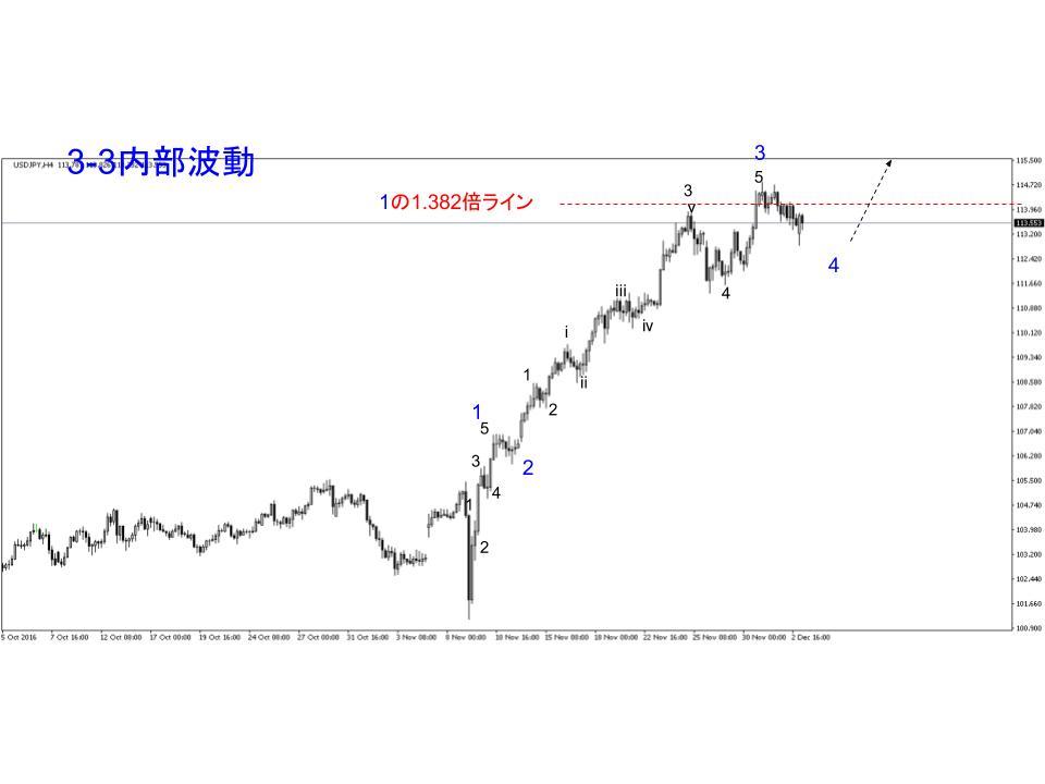 ドル円ふたつ目のカウント