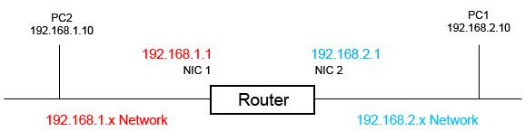 Menghubungkan jaringan yang berbeda menggunakan router