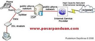 akses internet melalui saluran adsl (asymetric digital subscriber line)