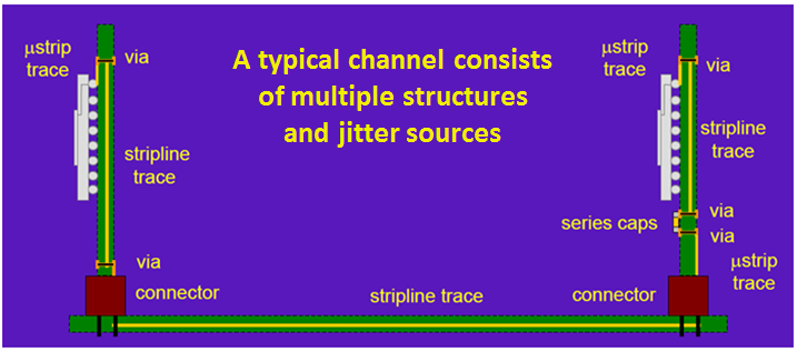 Typical channel with jitter sources