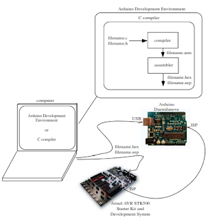 arduino software development environment